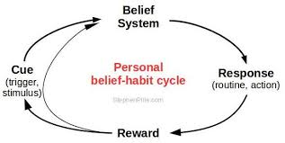 Belief systems, we all have them.